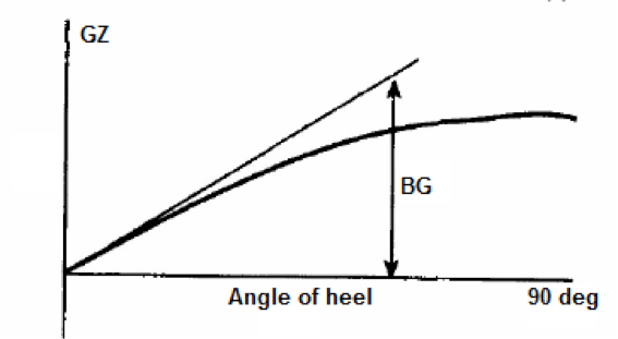 Stability curve of a submerged submarine.