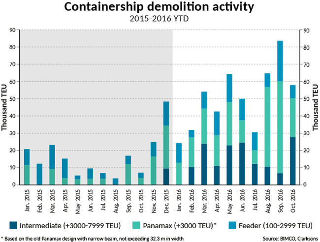 2016-10-containership-demolition-activity