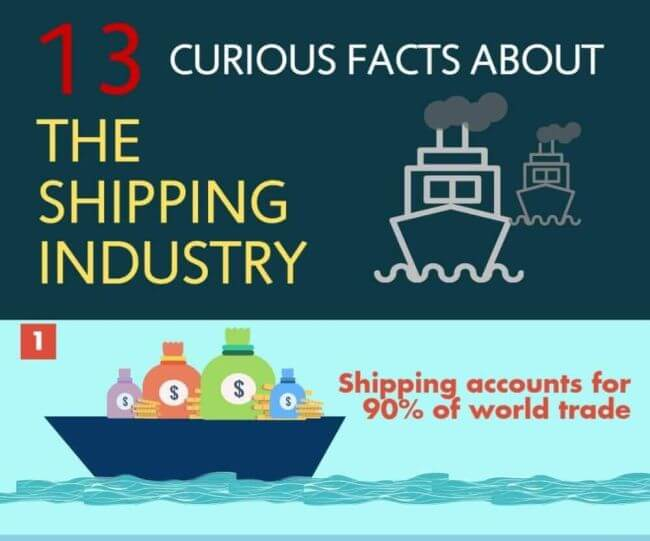 Infographic 13 Curious Facts About The Shipping Industry