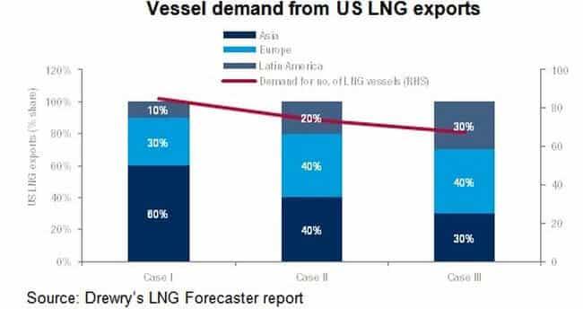 vessel-demandp-us-lngexports