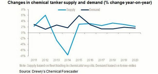 chem_tanker_supply_demand