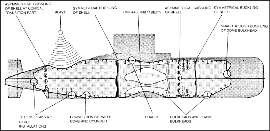 Diagram Of Submarine Hull Example Electrical Wiring Diagram