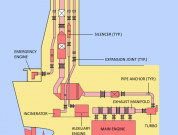 Understanding Components and Design of Exhaust Gas System of Main Engine On Ship