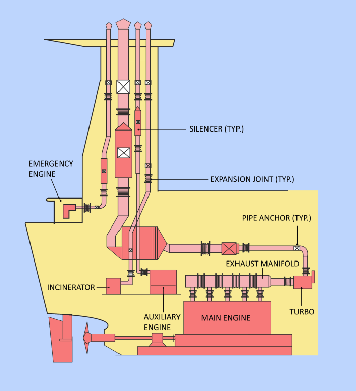 Pleasant Ship Engine Diagram Wiring Diagram Database Wiring Cloud Hisonuggs Outletorg