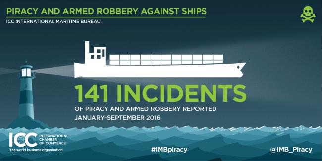 imb-piracy-q3-incidents