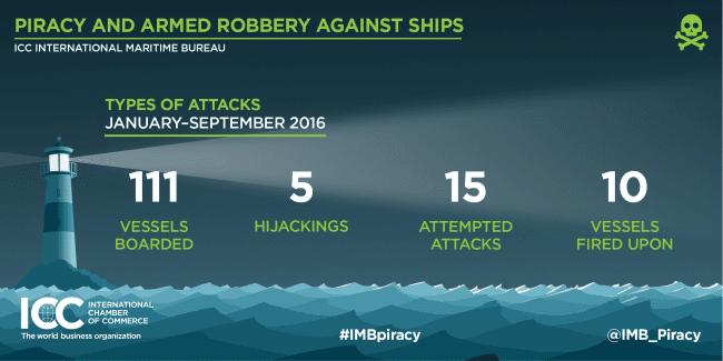 imb-piracy-q3-report-2016
