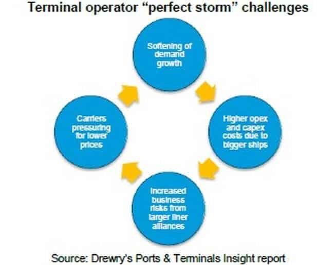 portsterminalsinsight