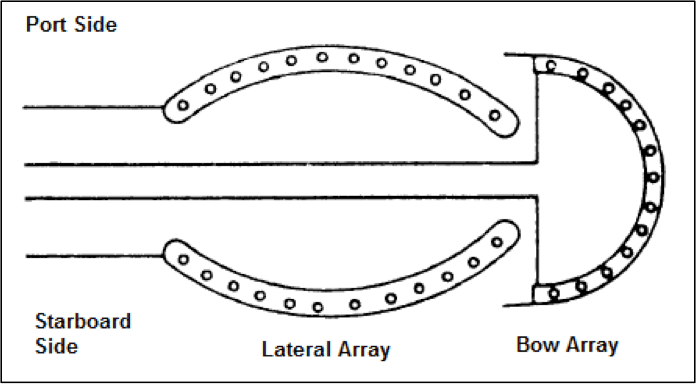 sonar arrays