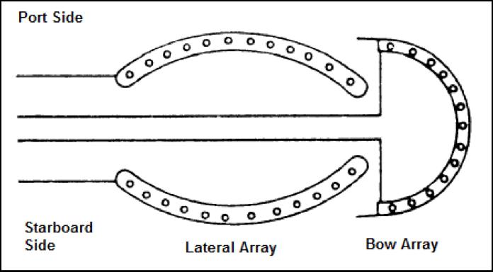 sonar arrays