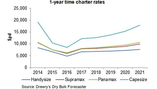 year_charter-rates