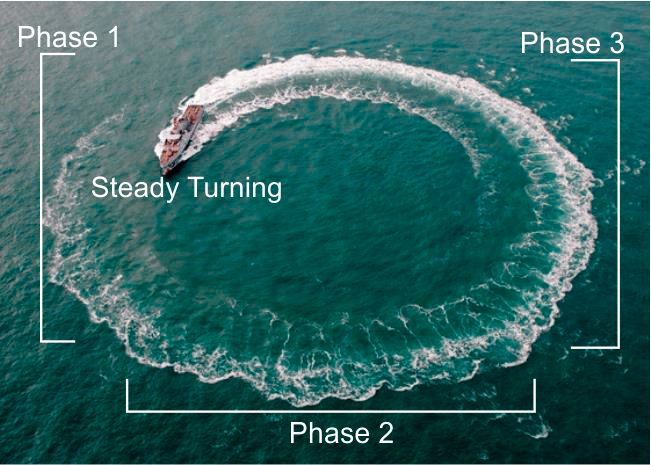 Understanding Different Types Of Manoeuvres Of A Vessel