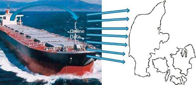 Big-data-IoT-DMA