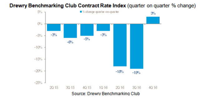 Drewry Benchmarking Club Contract Rate