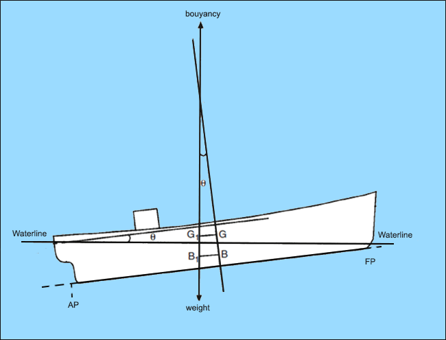 Trim of a ship due to longitudinal shift in center of gravity