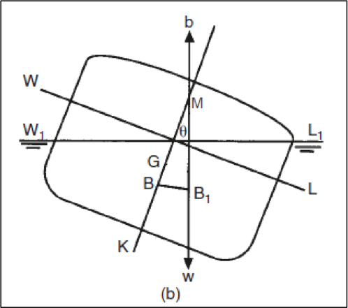 Transverse metacenter of a ship