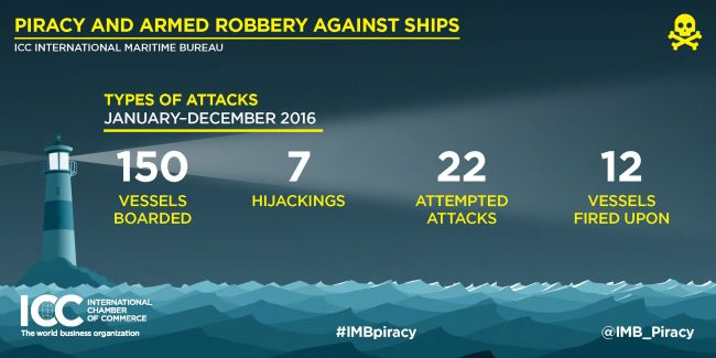 2016 Annual IMB Piracy Report Infographics_Page_3