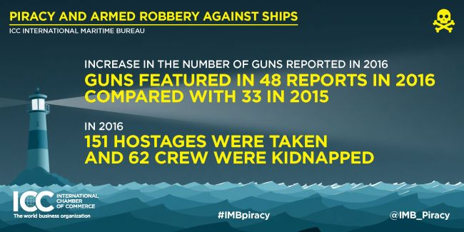 2016 Annual IMB Piracy Report Infographics_Page_5
