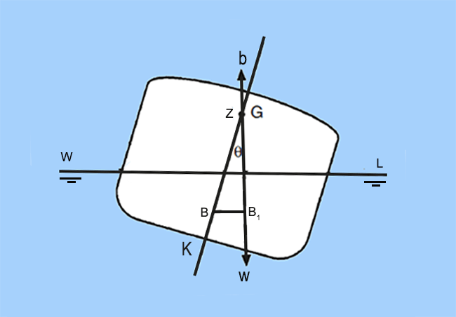 Ship stability understanding curves of static stability figure 3 b equilibrium at angle of loll fandeluxe Choice Image