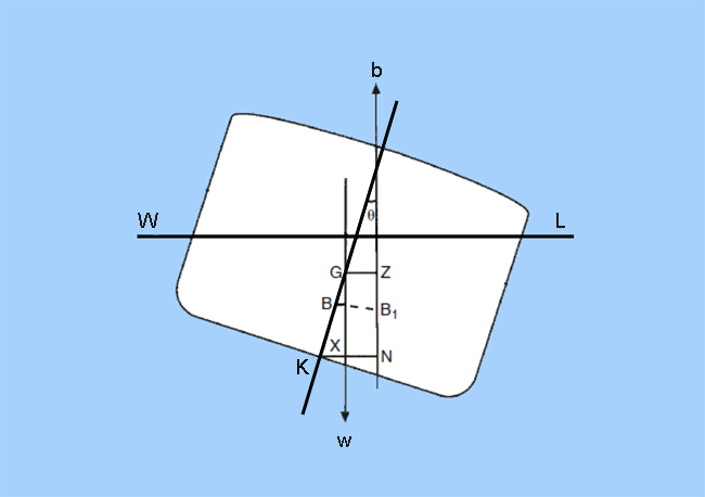 ship stability understanding curves of static stability