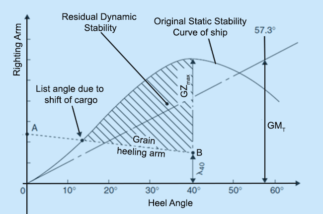 Steady heel angle during cargo shift