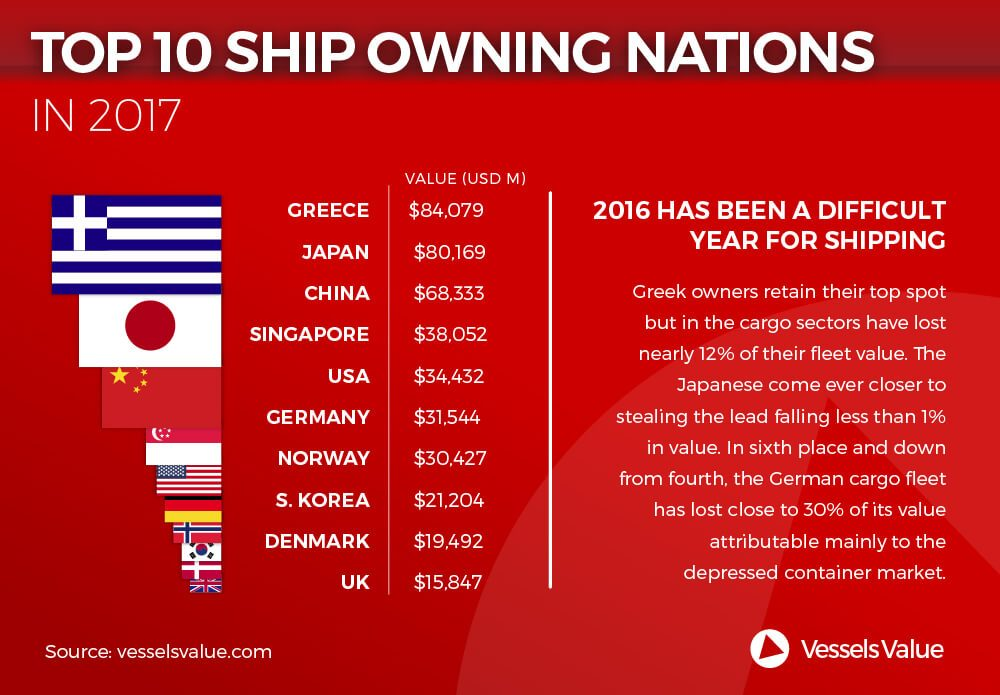 Infographic: Top 10 Ship Owning Nations In 2017