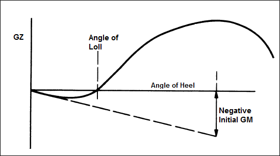 GZ curve for a ship having an angle of loll