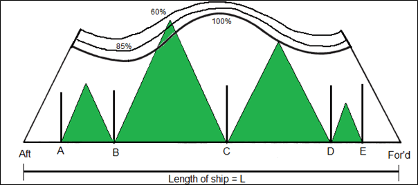 Evaluation of compartment standard and marginal compartment with permeability
