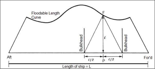 Floodable Length Curve