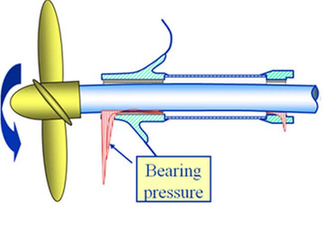 incomplete immersion of propeller5