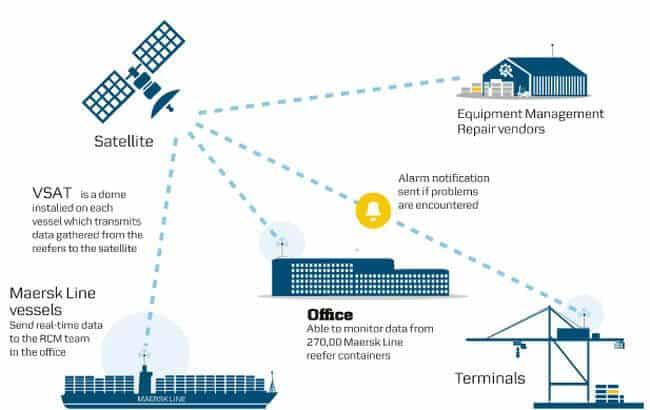 Maersk Reefer solutions