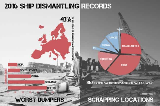 Ship-dismantling