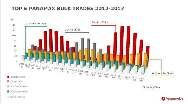 VesselsValue-Top-5-Panamax-Bulk-Trades