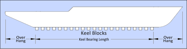 Keel bearing length