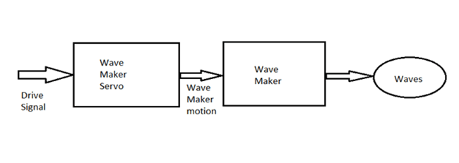 wave maker diagram