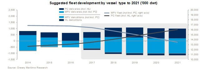 Drewry_shipping_market
