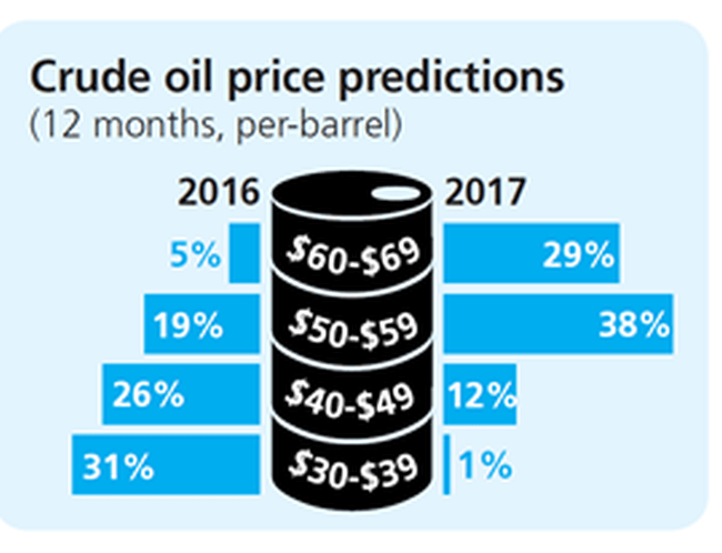 crude-oil-price-prediction