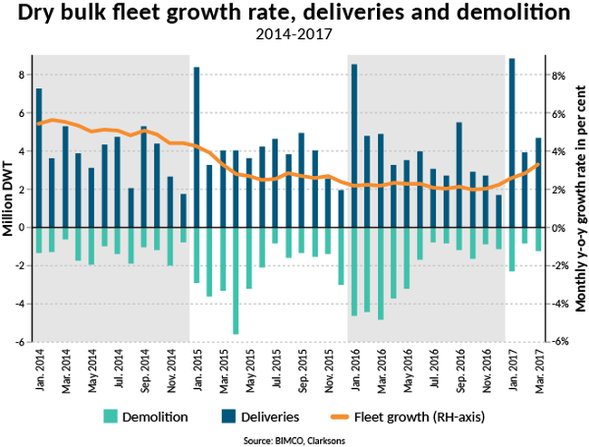 Fleet growth - deliveries and demolition