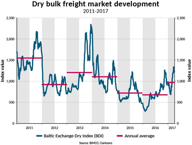 Freight market development