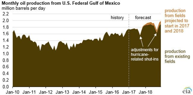 OilProduction_GulfOfMexico