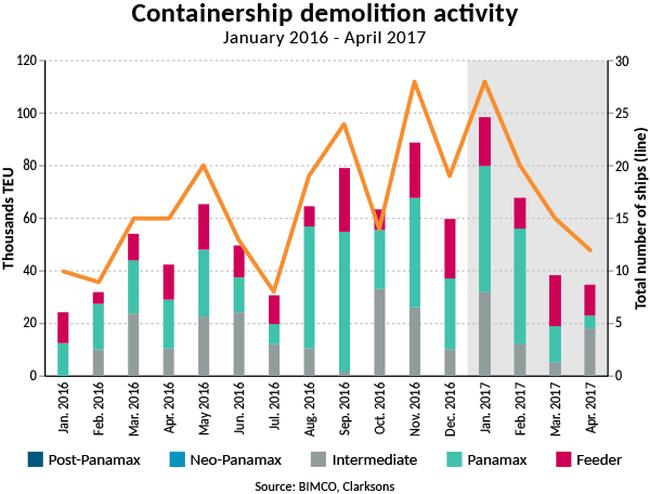 2015-05 Containership demolition activity