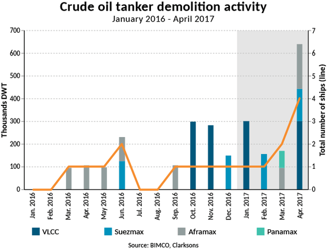 2015-05 Crude oil tanker demolition activity
