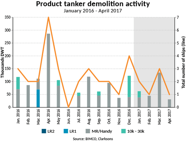 2015-05 Product tanker demolition activity