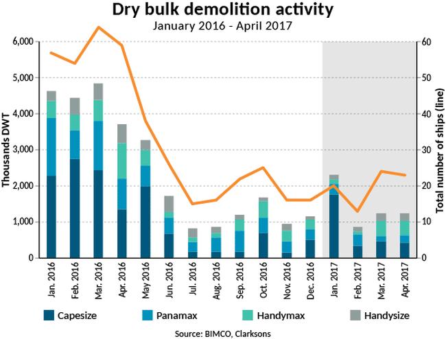 2017-05 Dry bulk demolition activity