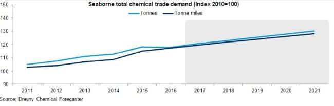 Chemical Tanker_Drewry_Analytics