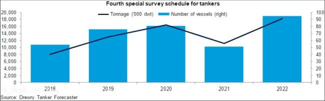 Drewry_Tankershipping