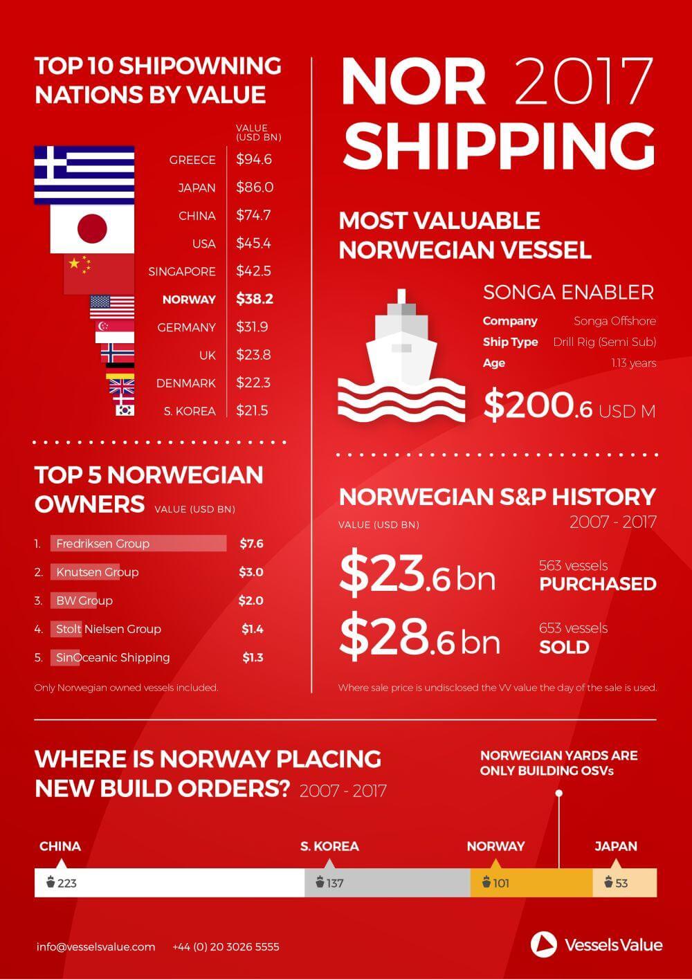 Nor Shipping