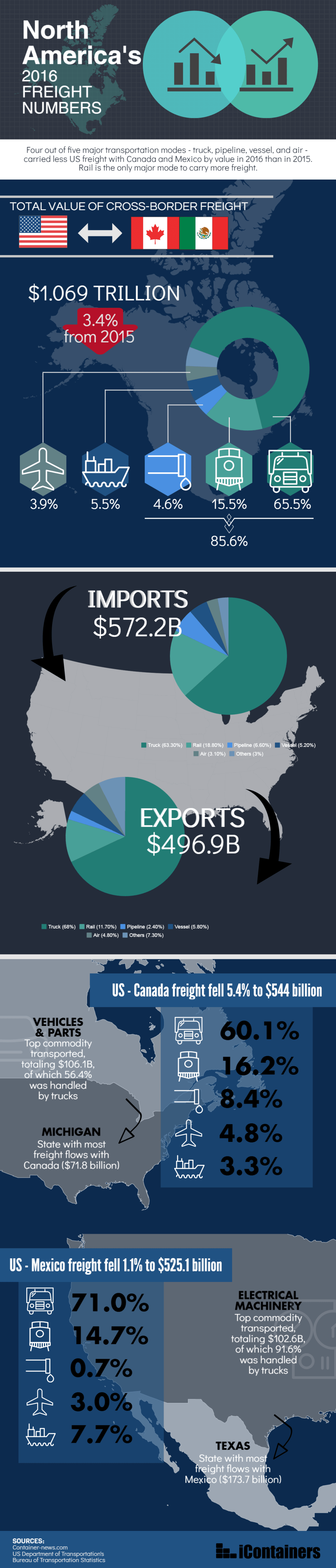 north america's freight numbers
