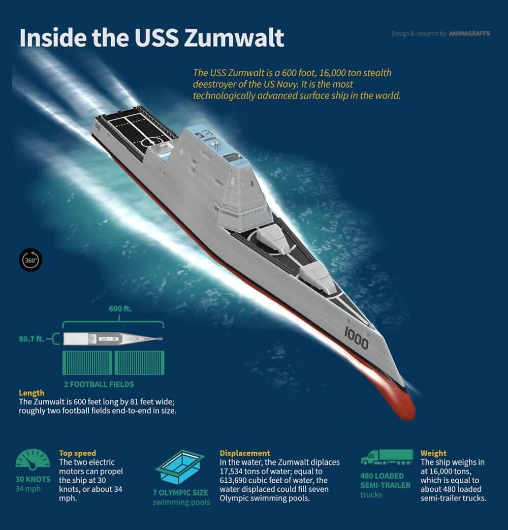 Us Navy S Most Advanced Surface Combatant Uss Zumwalt
