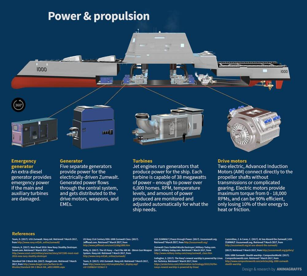 power-and-propulsion