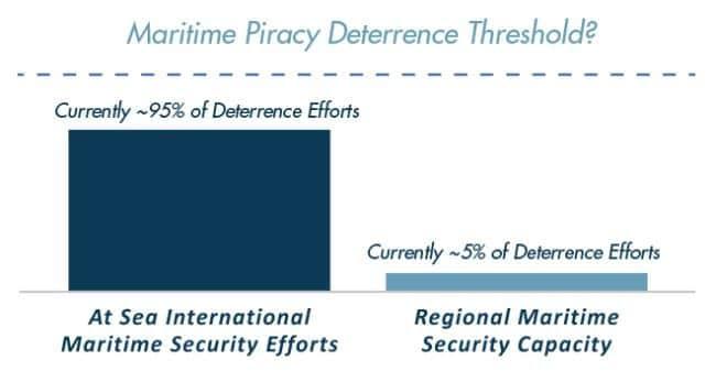 somali_piracy_deterrence_threshold